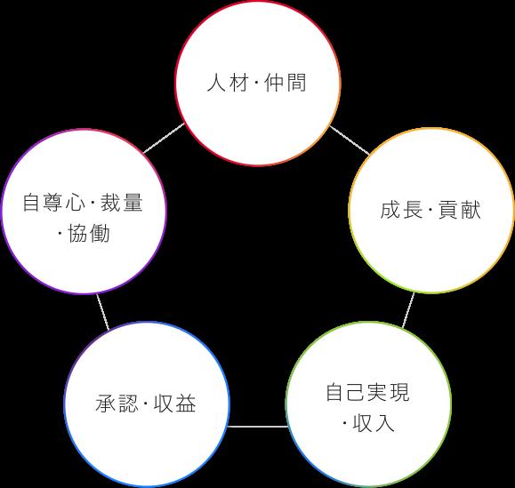 経営者JPの価値基準